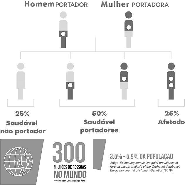 Teste genético - identificação de doenças raras antes da gravidez - Sortimentos.com